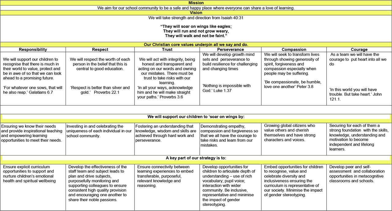 Curriculum-Intent-Statement-2019-20-overview-Flegg-1